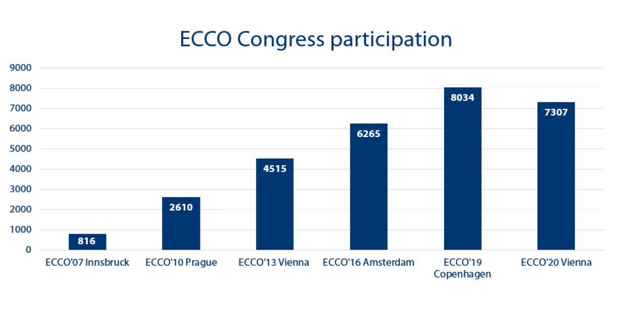 ECCO Congress participation