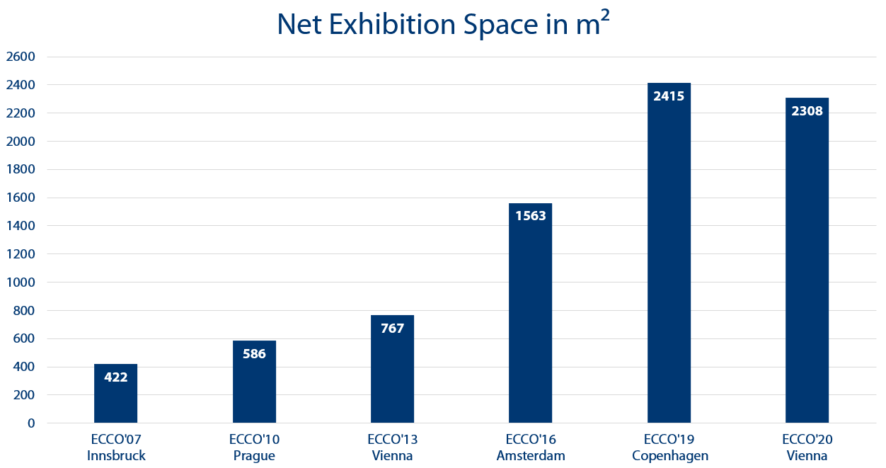 Net exhibition space in sqm