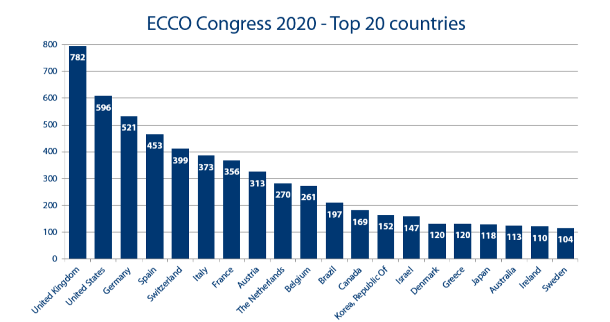 ECCO Congress 2019 - Top 20 countries